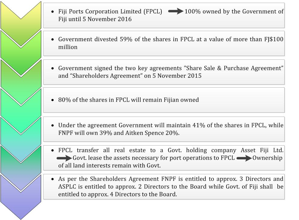 Divestment of FPCL in 2015